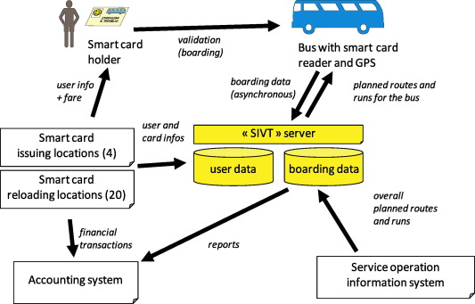 Smart Card and GPS based automatic bus ticketing system for traveled distance