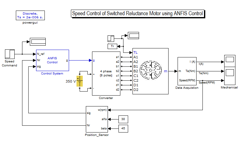 thesis on switched reluctance motor The switched reluctance motor if this is your thesis or dissertation, you can make it open-access this will allow all visitors to view the contents of the thesis.