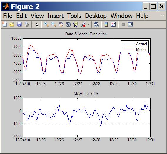 short term load forecasting using ann thesis Performance evaluation of artificial neural network model using data preprocessing in non-stationary hydrologic  short term load forecasting techniques using.