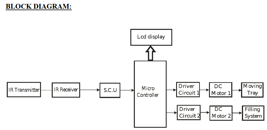 Automatic Bottle Filling System Using Micro Controller
