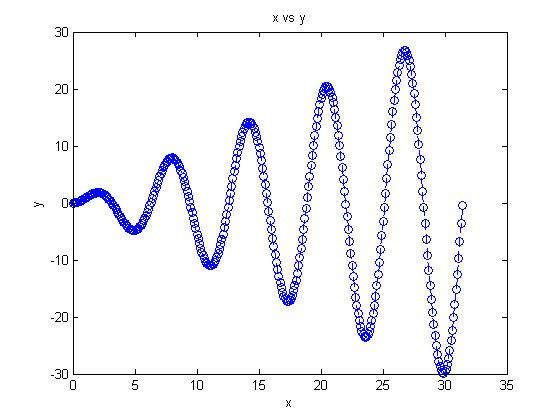 Specialized MATLAB 2 D Plots - Thesis123Thesis123