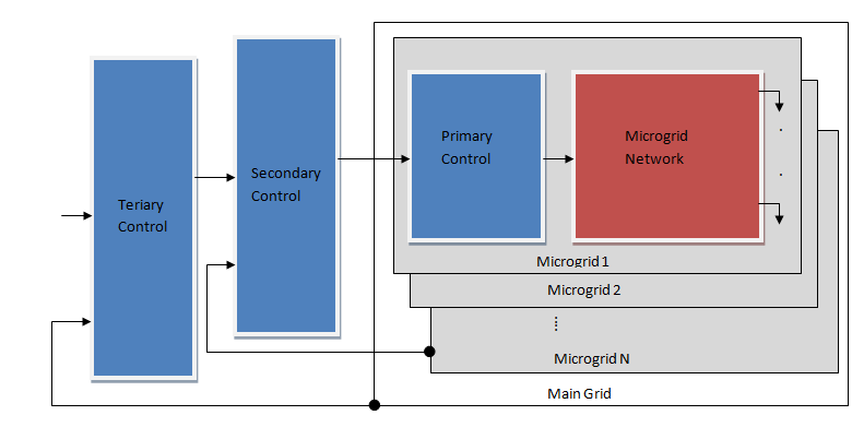 Frequency control of a microgrid